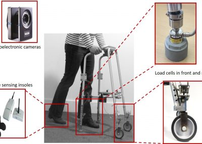 R473/0216 Are older people putting themselves at risk of falling when using a walking frame?